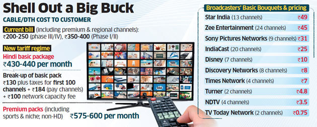TRAI, TRAI new rules, DTH and cable operators, cable tv, DTH operators, TRAI latest rule, tata sky, sun direct, videocon d2h, reliance, airtel dth